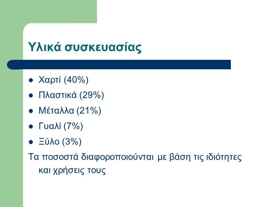 Υλικά συσκευασίας Χαρτί (40%) Πλαστικά (29%) Μέταλλα (21%) Γυαλί (7%)