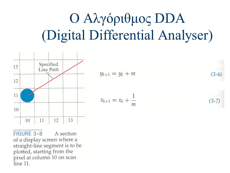 Ο Αλγόριθμος DDA (Digital Differential Analyser)