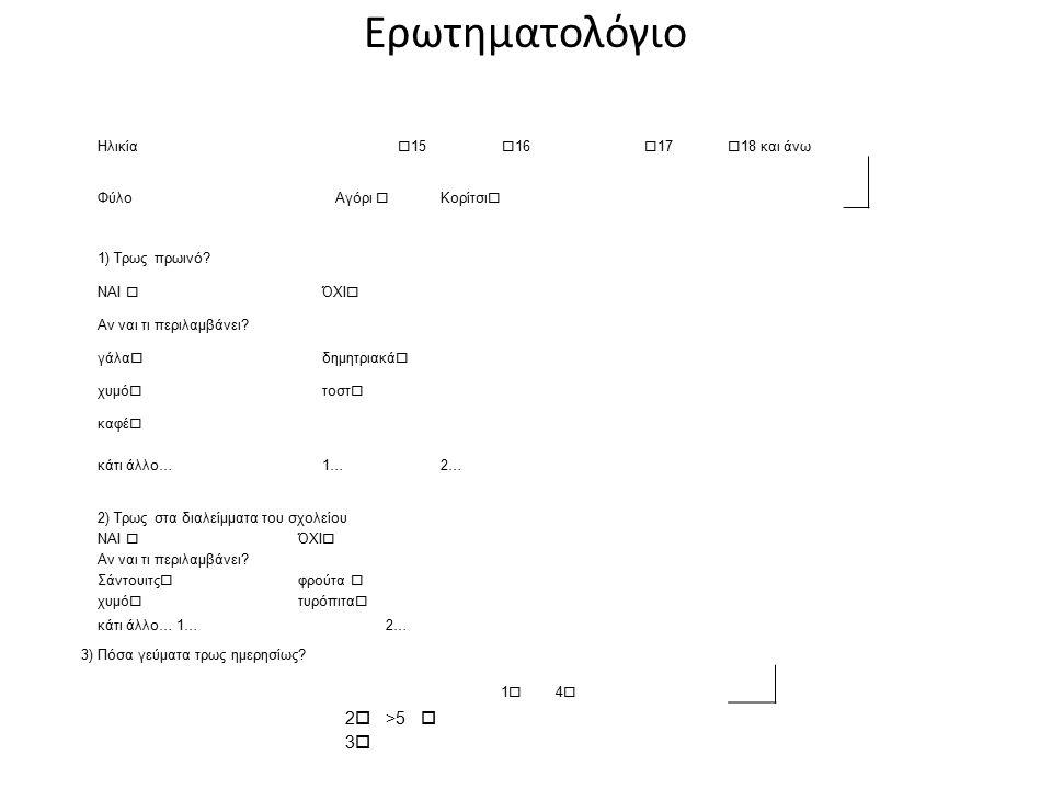 Ερωτηματολόγιο 2 >5  3 Ηλικία 15 16 17 18 και άνω Φύλο