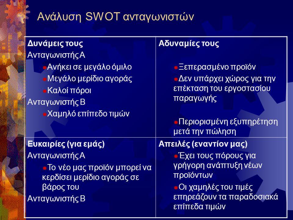 Ανάλυση SWOT ανταγωνιστών