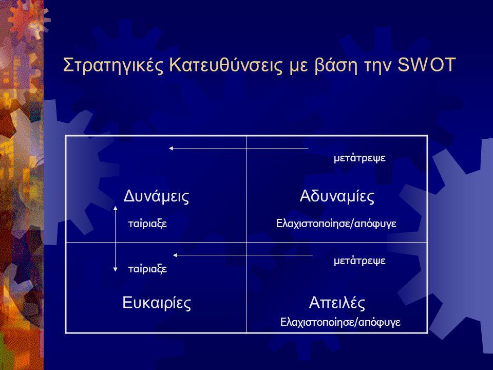 Στρατηγικές Κατευθύνσεις με βάση την SWOT