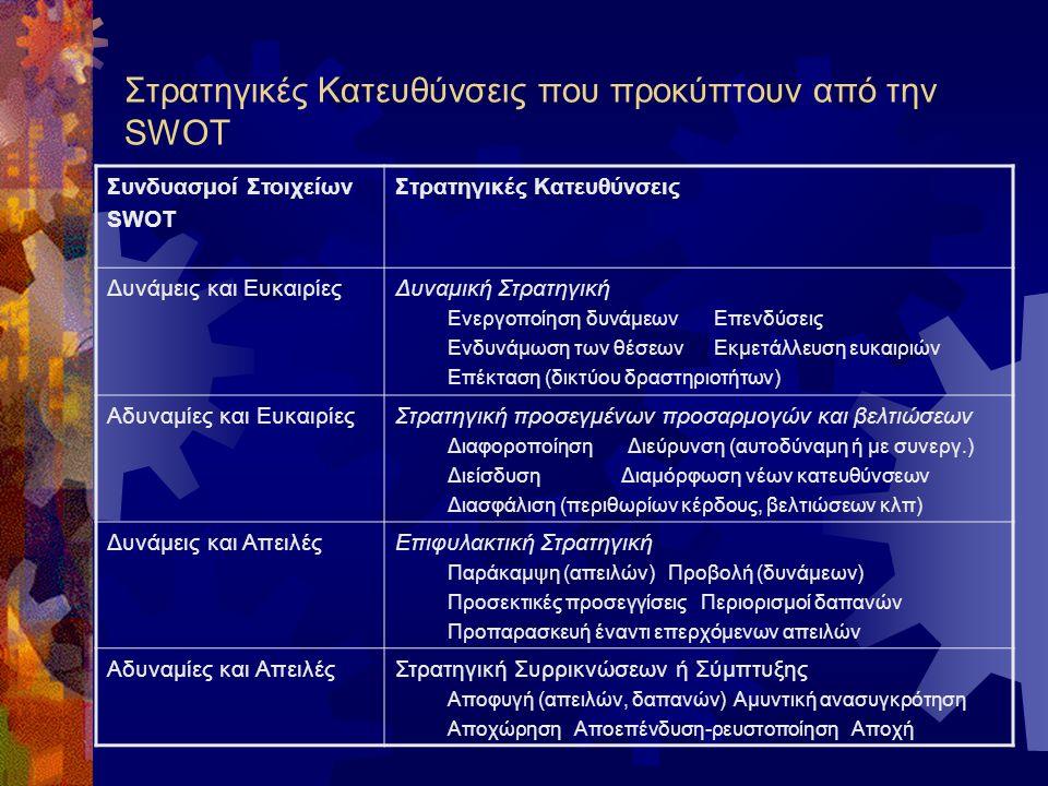 Στρατηγικές Κατευθύνσεις που προκύπτουν από την SWOT