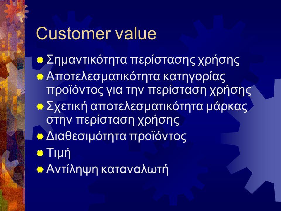 Customer value Σημαντικότητα περίστασης χρήσης