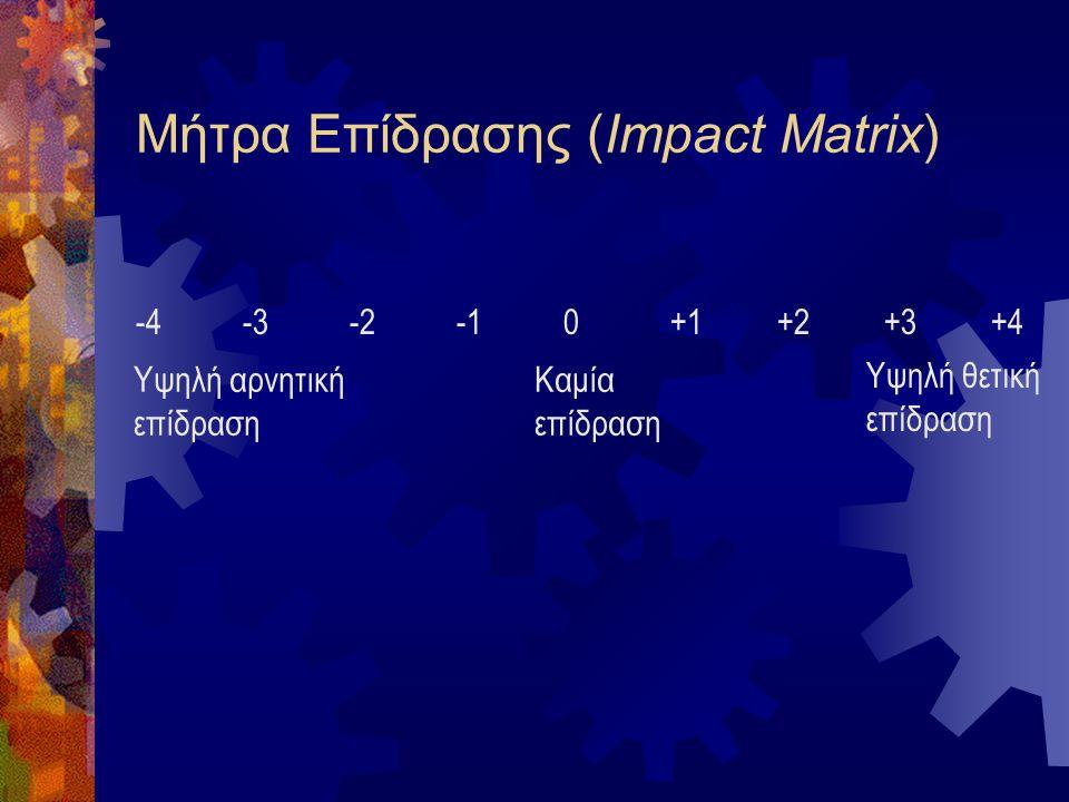 Μήτρα Επίδρασης (Impact Matrix)