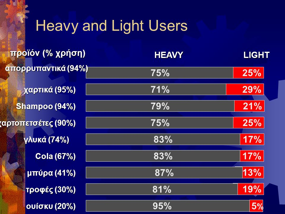 Heavy and Light Users 75% 71% 25% 29% 79% 21% 75% 25% 17% 83% 13% 5%