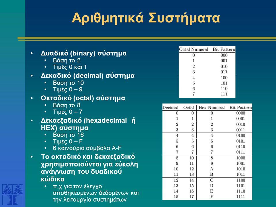 Αριθμητικά Συστήματα Δυαδικό (binary) σύστημα