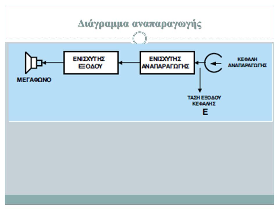 Διάγραμμα αναπαραγωγής