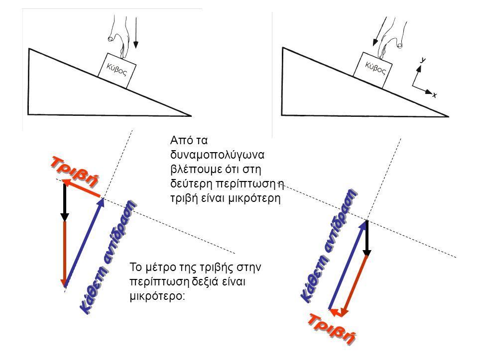 Τριβή Κάθετη αντίδραση Κάθετη αντίδραση Τριβή