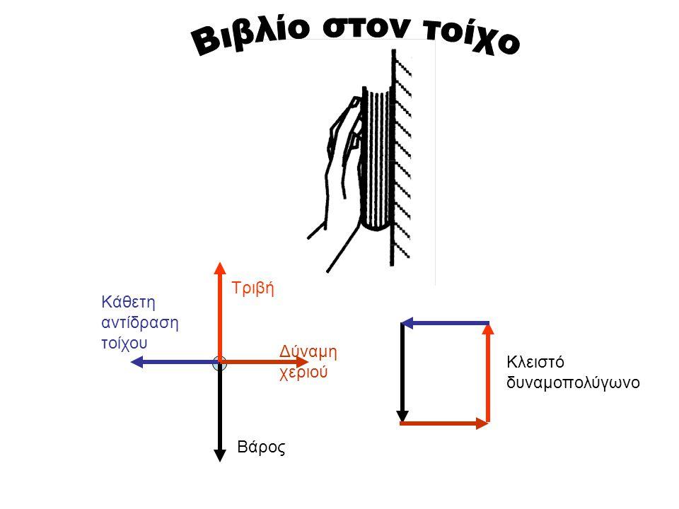 Βιβλίο στον τοίχο Τριβή Κάθετη αντίδραση τοίχου Δύναμη χεριού
