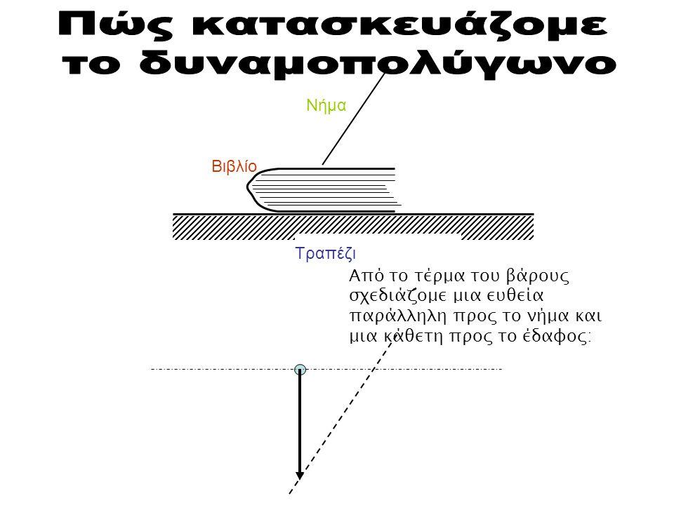 Πώς κατασκευάζομε το δυναμοπολύγωνο Νήμα Βιβλίο Τραπέζι