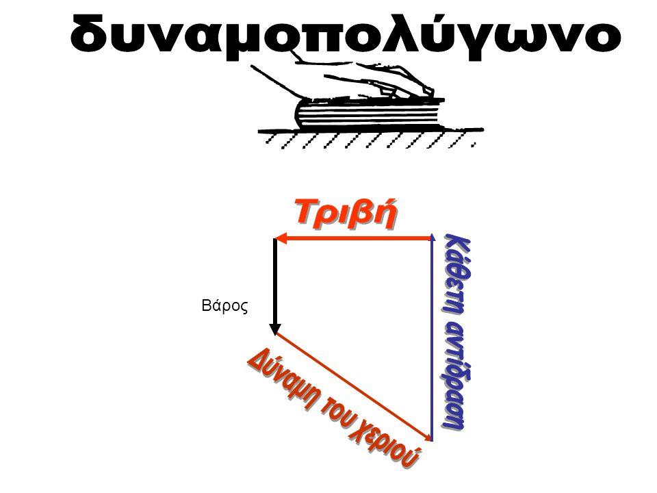 δυναμοπολύγωνο Τριβή Βάρος Κάθετη αντίδραση Δύναμη του χεριού