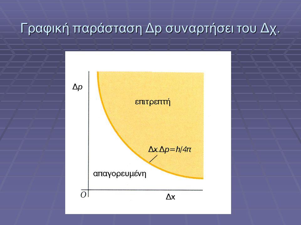 Γραφική παράσταση Δp συναρτήσει του Δχ.