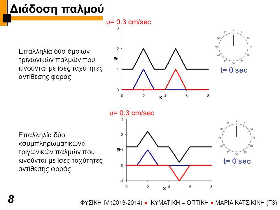 Διάδοση παλμού 8 Επαλληλία δύο όμοιων τριγωνικών παλμών που