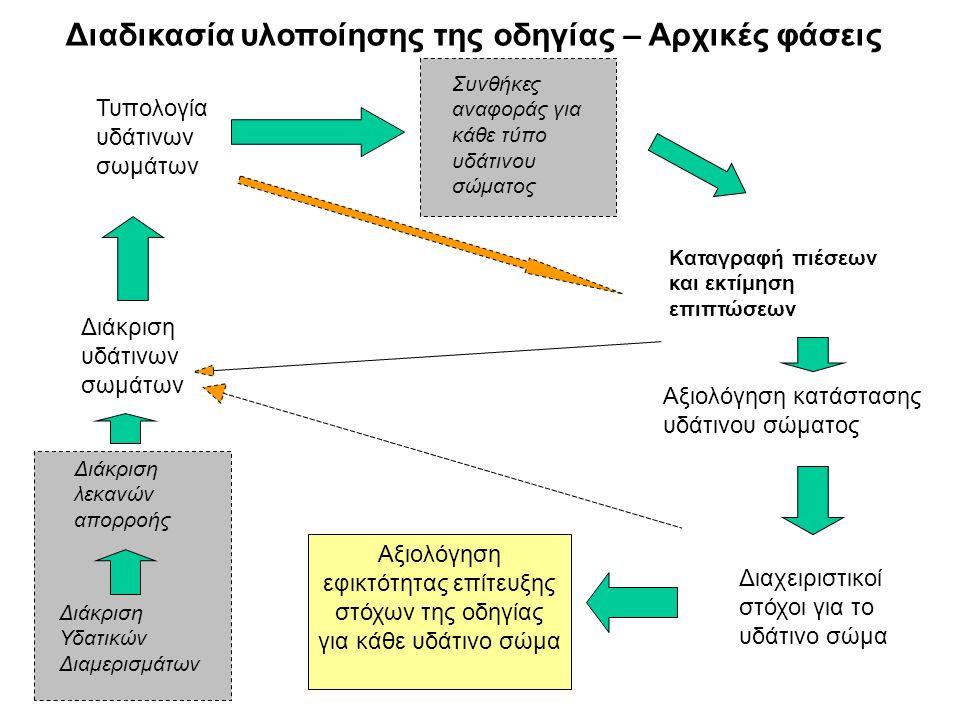 Διαδικασία υλοποίησης της οδηγίας – Αρχικές φάσεις