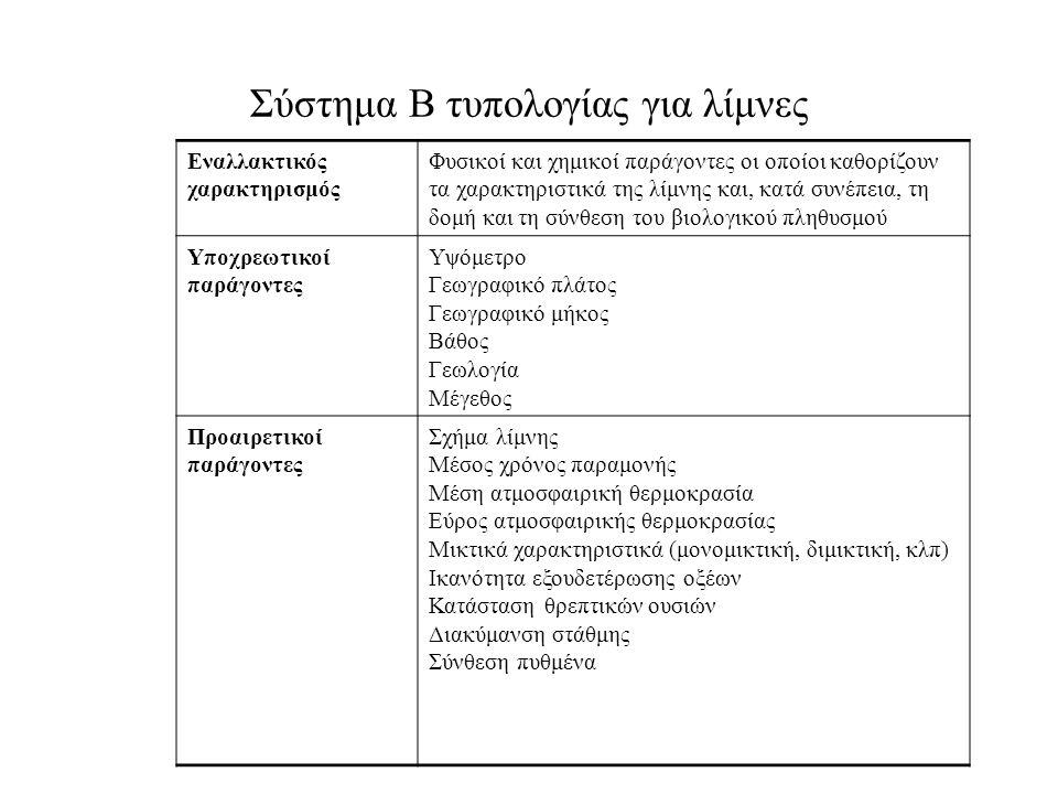 Σύστημα Β τυπολογίας για λίμνες