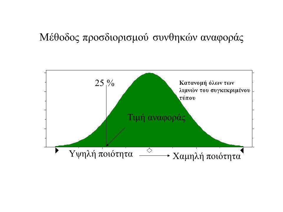 Μέθοδος προσδιορισμού συνθηκών αναφοράς