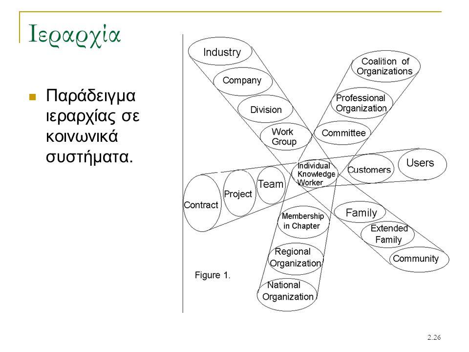 Ιεραρχία Παράδειγμα ιεραρχίας σε κοινωνικά συστήματα.