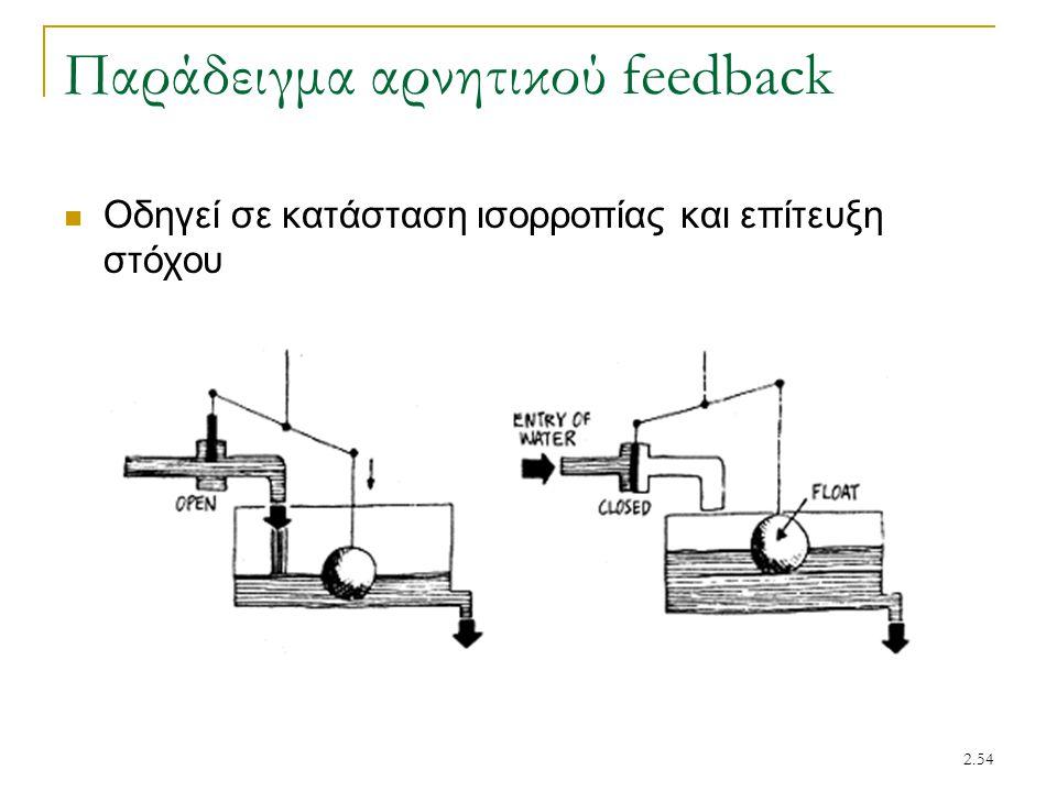 Παράδειγμα αρνητικού feedback