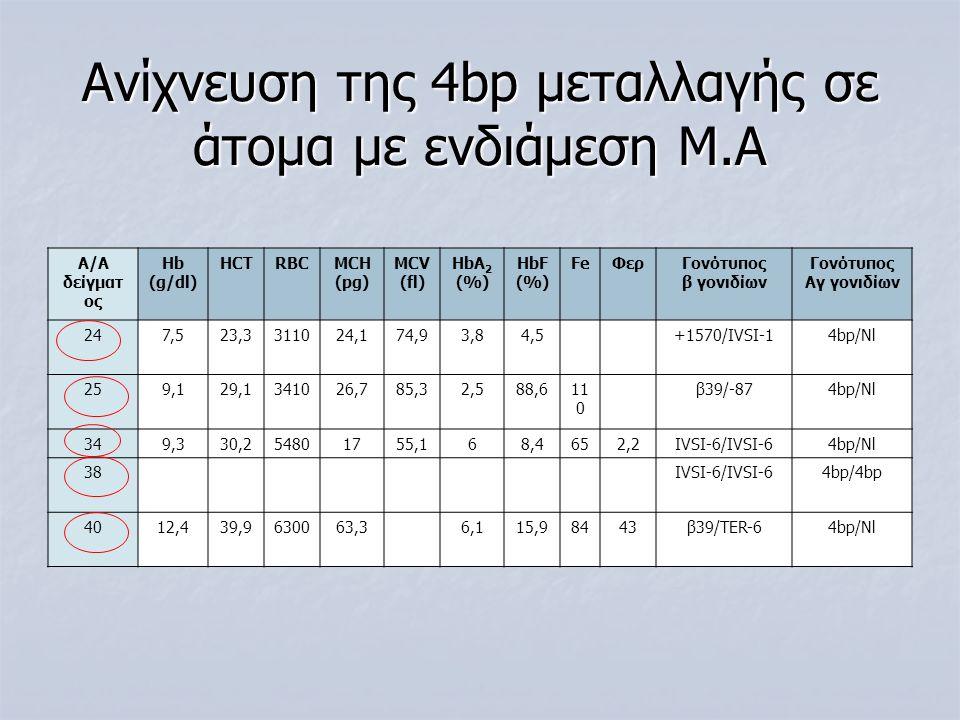 Ανίχνευση της 4bp μεταλλαγής σε άτομα με ενδιάμεση Μ.Α