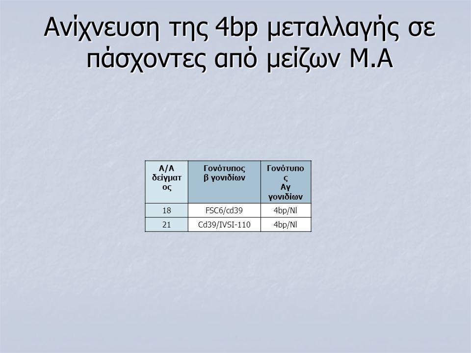 Ανίχνευση της 4bp μεταλλαγής σε πάσχοντες από μείζων Μ.Α