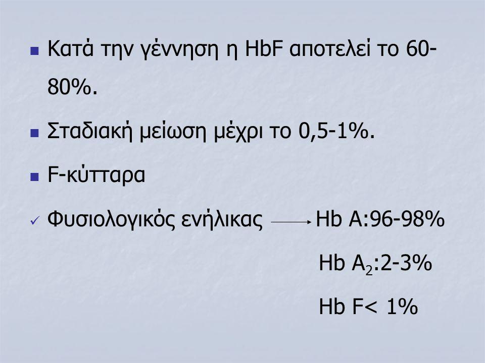 Κατά την γέννηση η HbF αποτελεί το 60-80%.