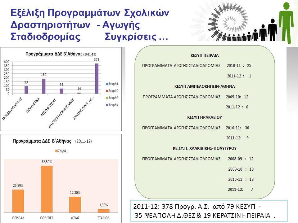 Εξέλιξη Προγραμμάτων Σχολικών Δραστηριοτήτων - Αγωγής Σταδιοδρομίας Συγκρίσεις …