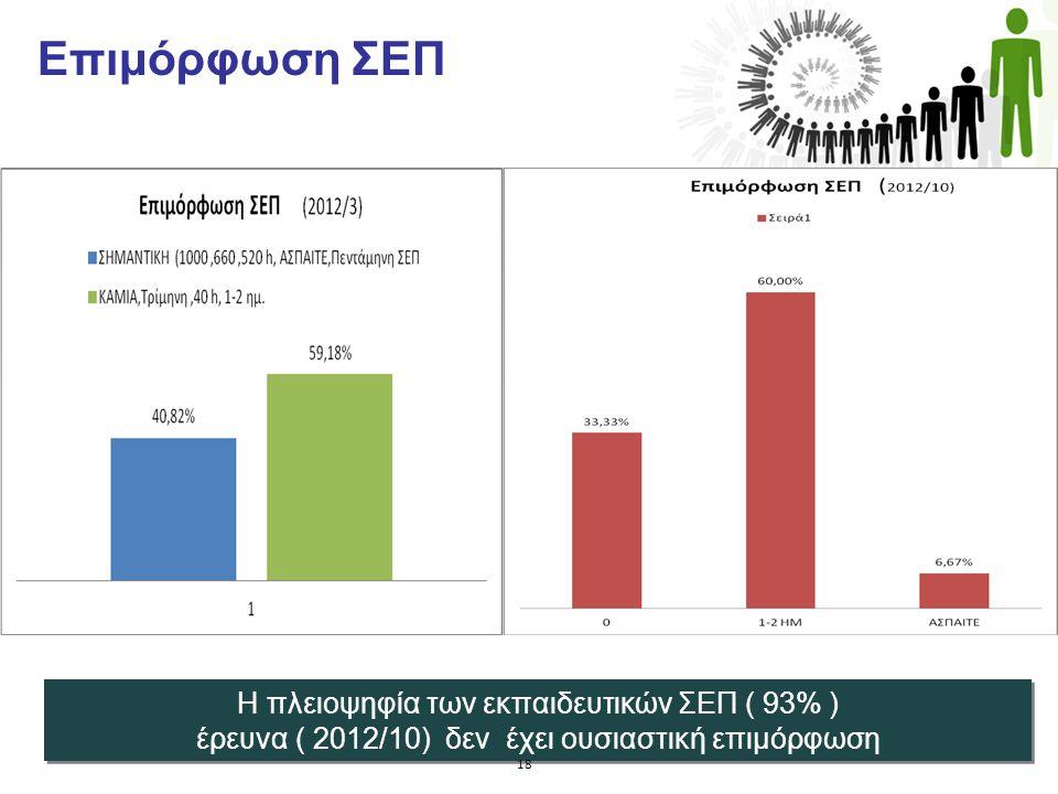 Επιμόρφωση ΣΕΠ . Η πλειοψηφία των εκπαιδευτικών ΣΕΠ ( 93% )