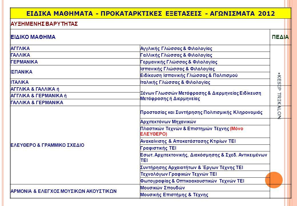 ΕΙΔΙΚΑ ΜΑΘΗΜΑΤΑ - ΠΡΟΚΑΤΑΡΚΤΙΚΕΣ ΕΞΕΤΑΣΕΙΣ - ΑΓΩΝΙΣΜΑΤΑ 2012