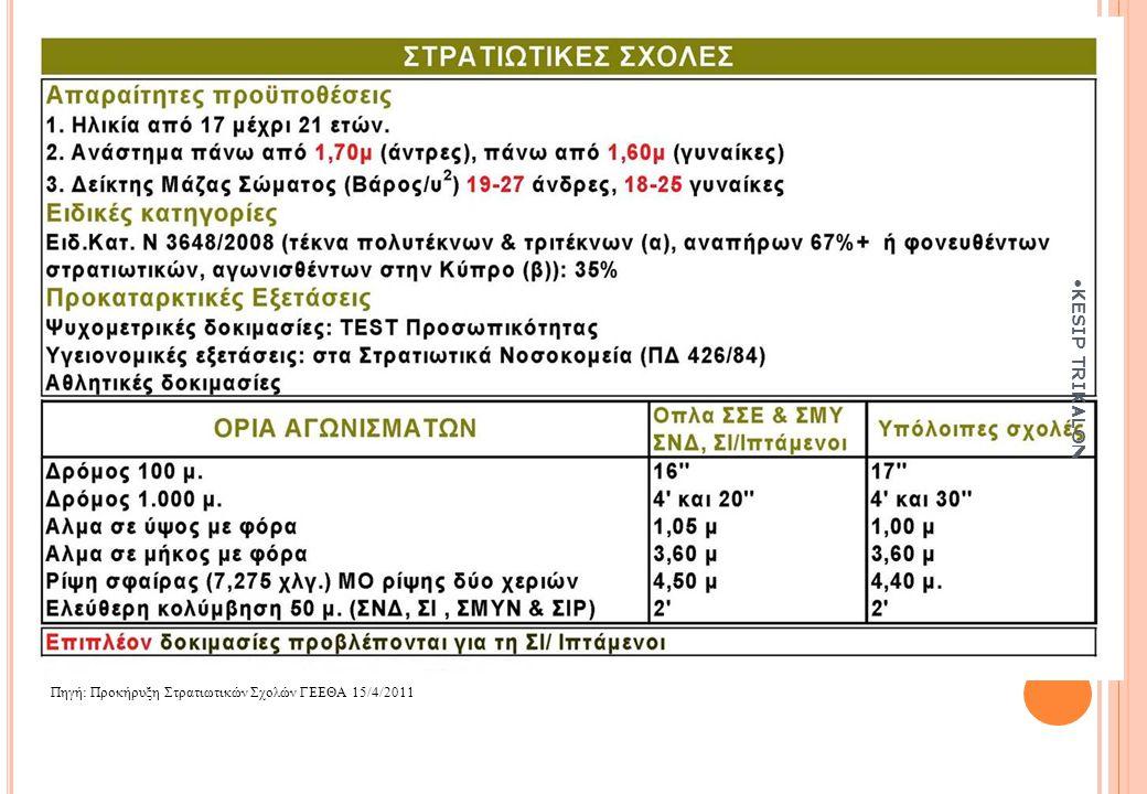 KESIP TRIKALON Πηγή: Προκήρυξη Στρατιωτικών Σχολών ΓΕΕΘΑ 15/4/2011