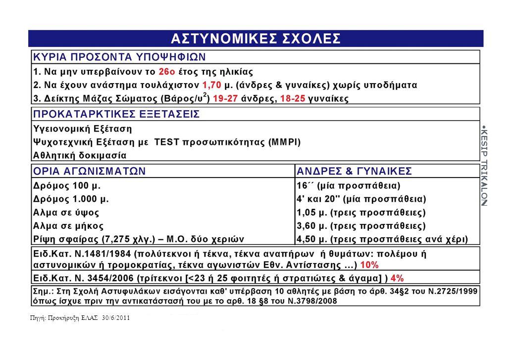KESIP TRIKALON Πηγή: Προκήρυξη ΕΛΑΣ 30/6/2011