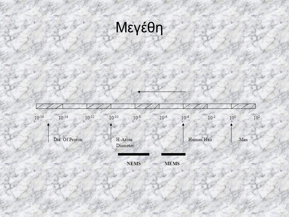 Μεγέθη 10-16. 10-14. 10-12. 10-10. 10-8. 10-6. 10-4. 10-2. 100. 102. Dia. Of Proton. H-Atom Diameter.
