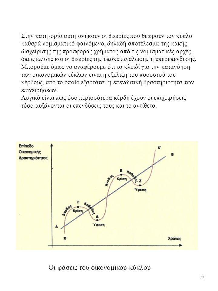 Οι φάσεις του οικονομικού κύκλου