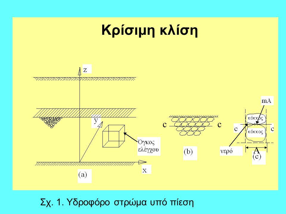 Κρίσιμη κλίση c c A Σχ. 1. Υδροφόρο στρώμα υπό πίεση