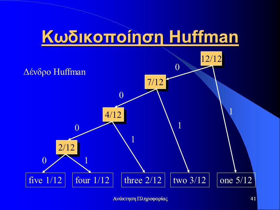Κωδικοποίηση Huffman 12/12 Δένδρο Huffman 7/12 1 4/12 1 1 2/12 1