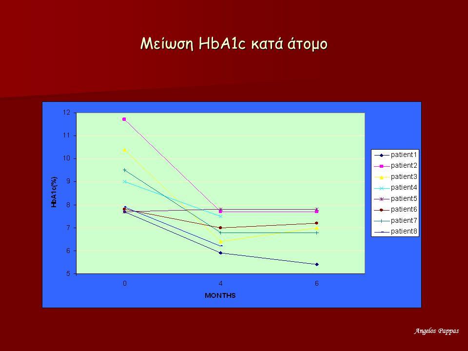 Μείωση ΗbA1c κατά άτομο