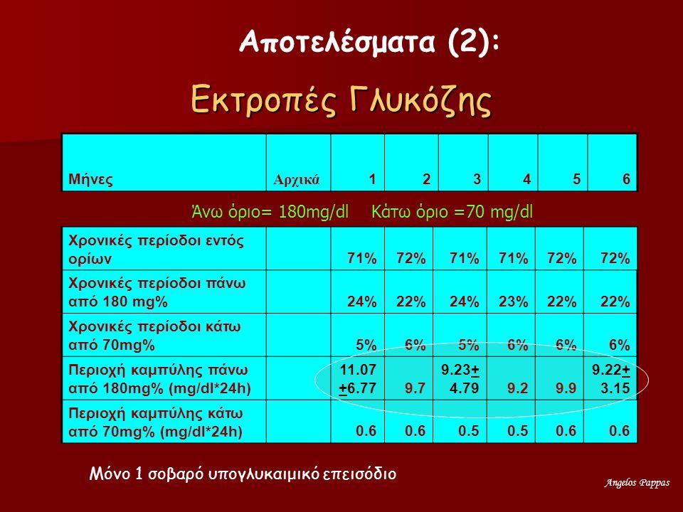 Εκτροπές Γλυκόζης Αποτελέσματα (2):