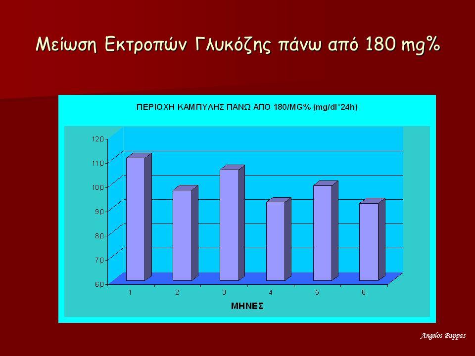 Μείωση Εκτροπών Γλυκόζης πάνω από 180 mg%