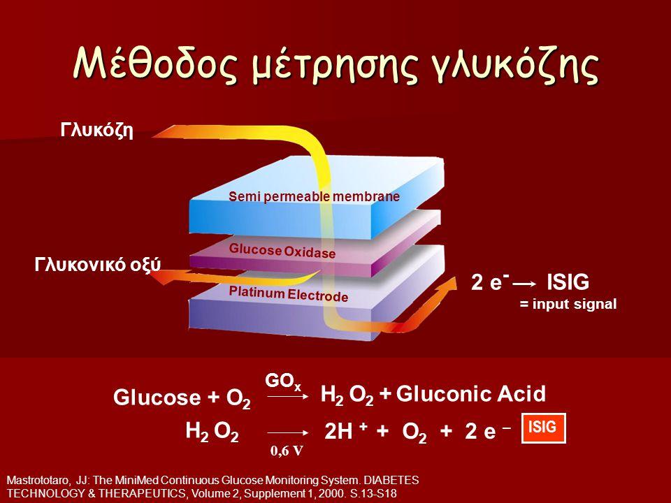 Μέθοδος μέτρησης γλυκόζης