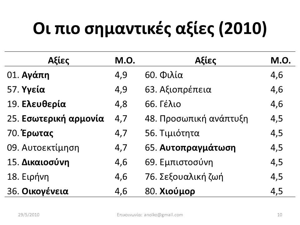 Οι πιο σημαντικές αξίες (2010)