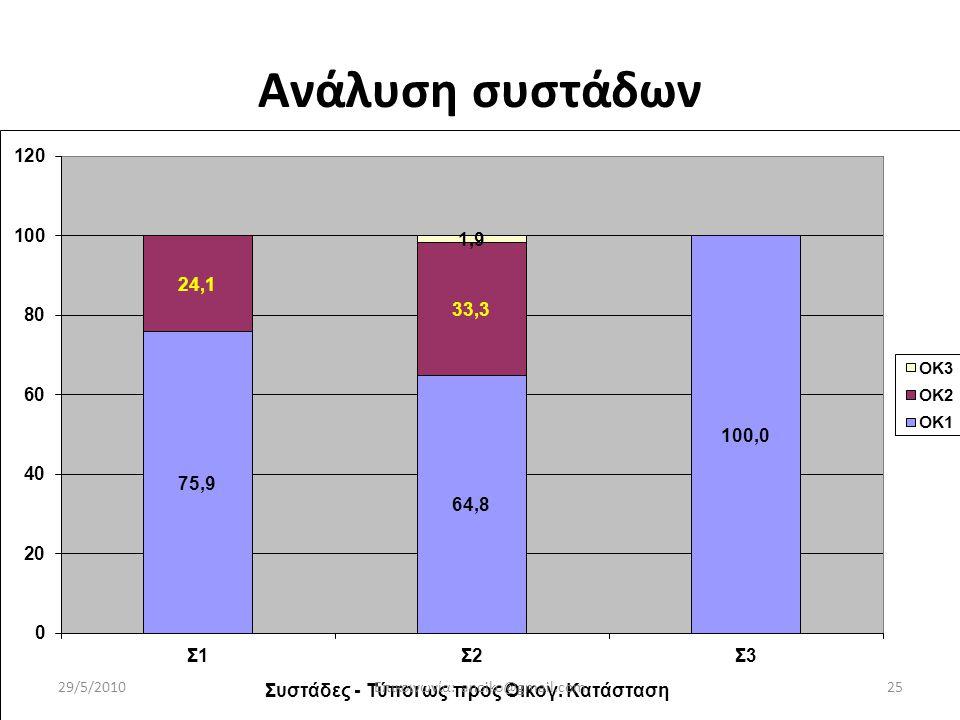Οικονόμου-Γεωργιάδης-Μενεξές: Προσωπικές Αξίες.