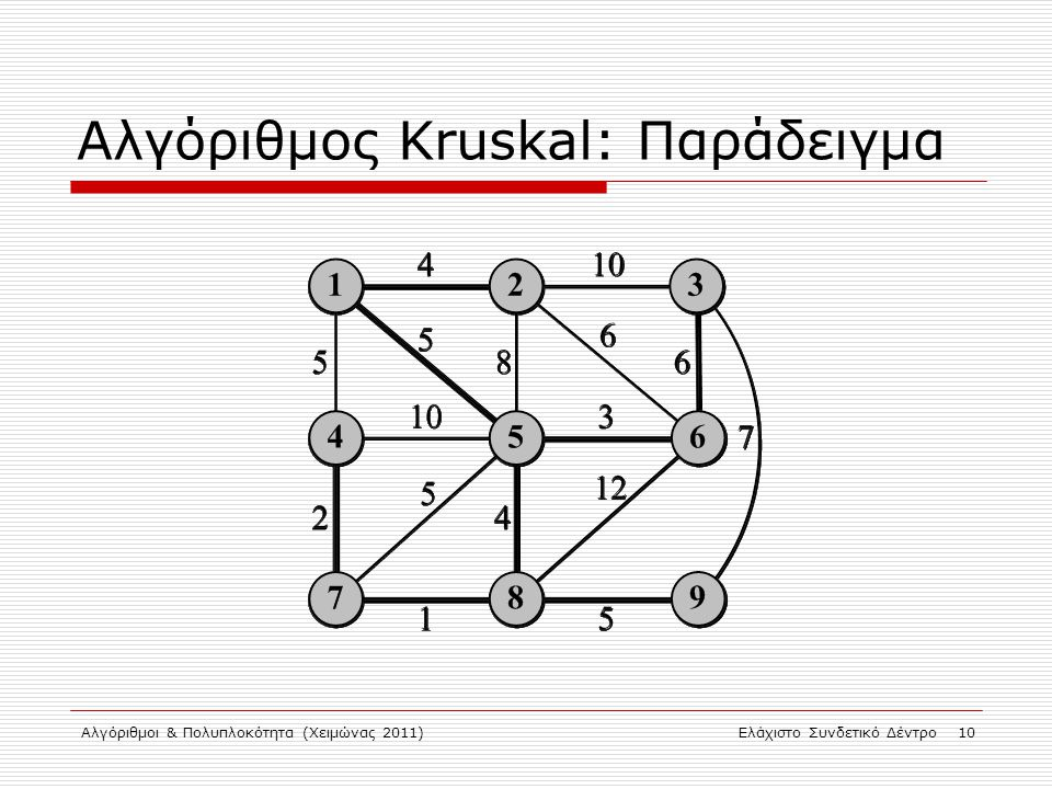 Αλγόριθμος Kruskal: Παράδειγμα