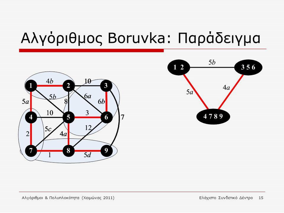 Αλγόριθμος Boruvka: Παράδειγμα