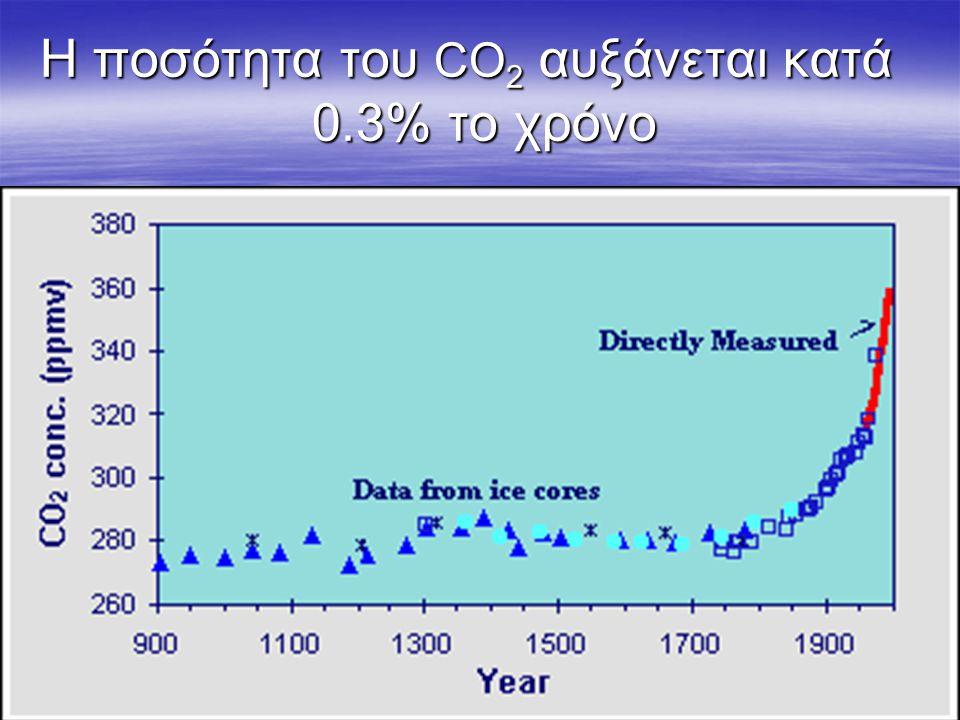 H ποσότητα του CO2 αυξάνεται κατά 0.3% το χρόνο