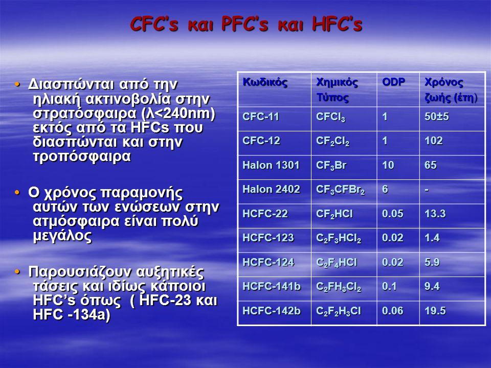 CFC's και PFC's και HFC's