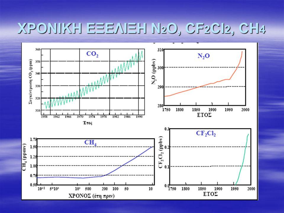 ΧΡΟΝΙΚΗ ΕΞΕΛΙΞΗ N2O, CF2Cl2, CH4