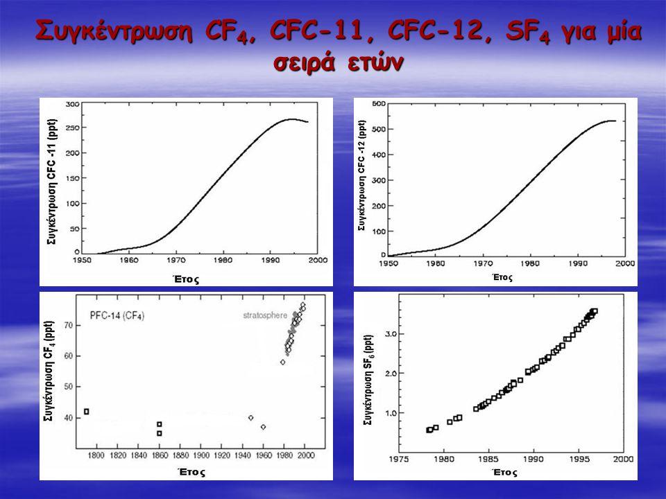 Συγκέντρωση CF4, CFC-11, CFC-12, SF4 για μία σειρά ετών