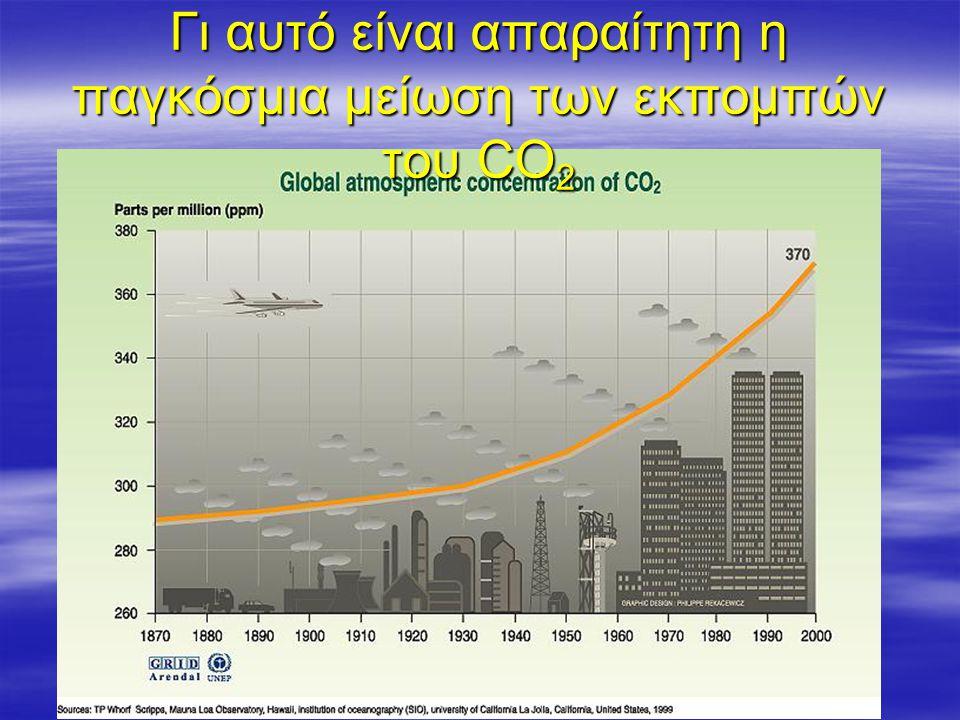Γι αυτό είναι απαραίτητη η παγκόσμια μείωση των εκπομπών του CO2
