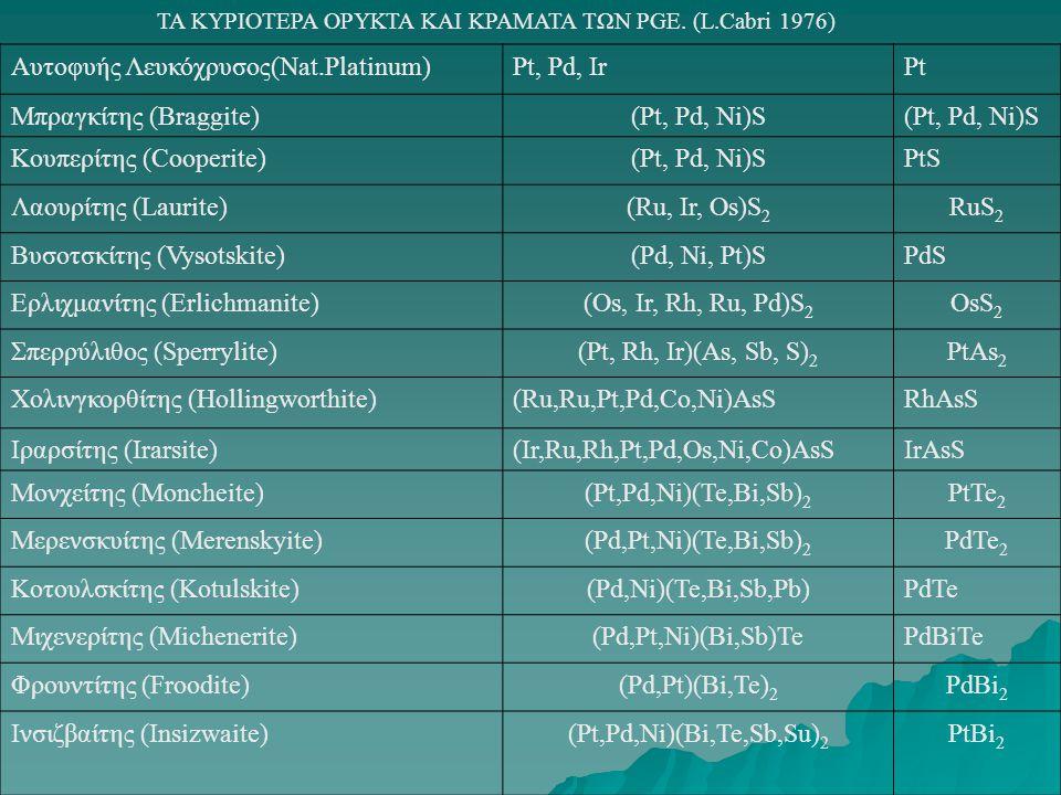 Αυτοφυής Λευκόχρυσος(Nat.Platinum) Pt, Pd, Ir Pt Μπραγκίτης (Braggite)