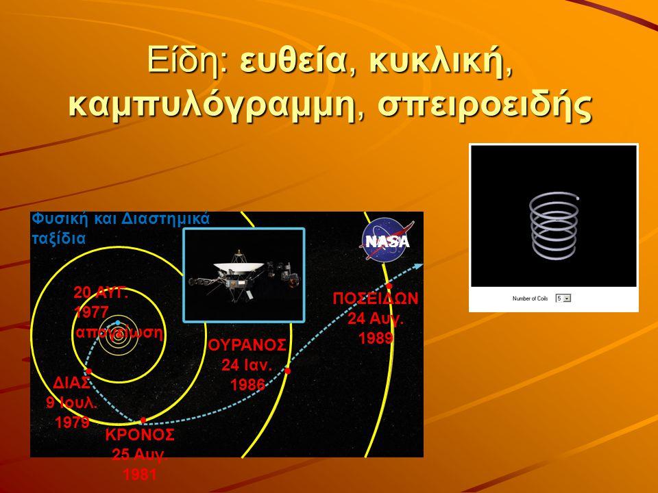 Είδη: ευθεία, κυκλική, καμπυλόγραμμη, σπειροειδής