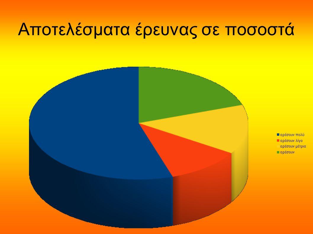 Αποτελέσματα έρευνας σε ποσοστά